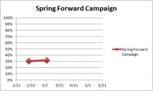 spring forward campaign week 1 graphic