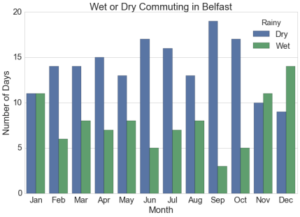 Belfast is wet 236 days of 365 in 2015, cyclists were wet on 35% of their commutes.