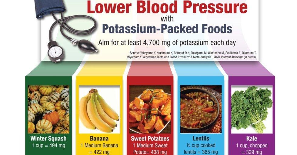 Popular Blood Pressure Medication Increases Risk Of Skin Cancer