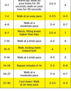 Click to print the chart also cardio routines minute speed walking workout for weight loss rh shape