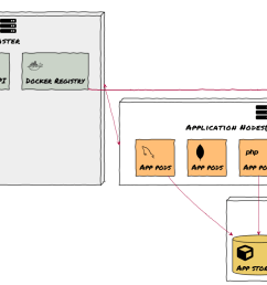 openshift 3 cluster architecture [ 1295 x 758 Pixel ]