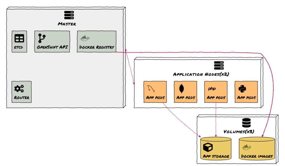 medium resolution of openshift 3 cluster architecture