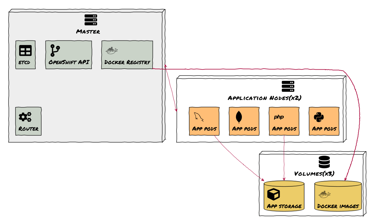 hight resolution of openshift 3 cluster architecture