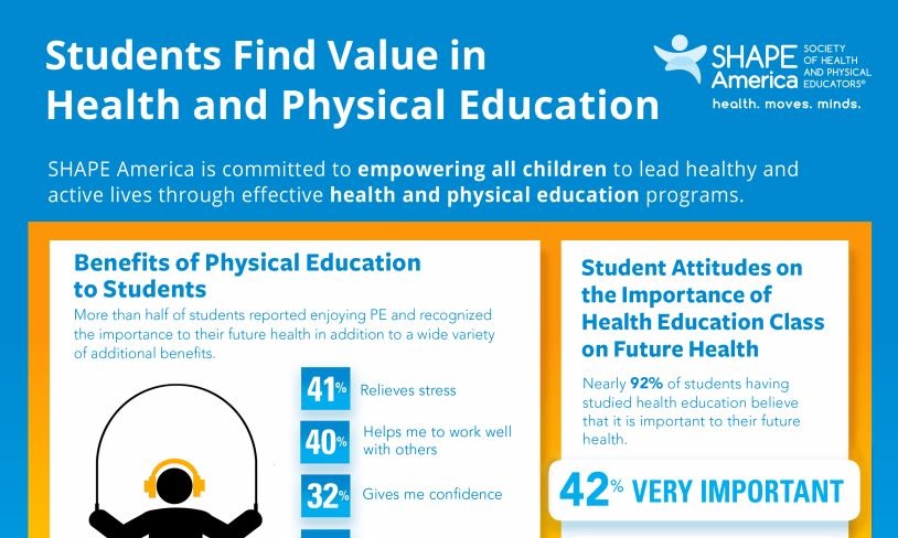 High School Students Find Value in Health and Physical Education