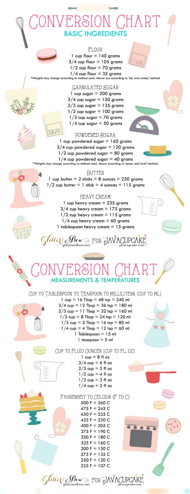 Tsp conversion chart gallery free any chart examples tsp conversion chart choice image free any chart examples gram conversion chart for cooking images free nvjuhfo Gallery