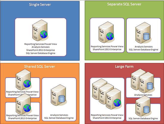 sharepoint 2013 components diagram speakon nl4fc wiring hosting introducing the bi light up story for there are