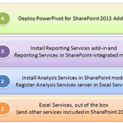 Sharepoint 2013 Components Diagram 2002 Ford Ranger Fuse Box Hosting Introducing The Bi Light Up Story For And This Is Deploy Your Farms Then One Or Multiple Analysis Services Servers In Backend