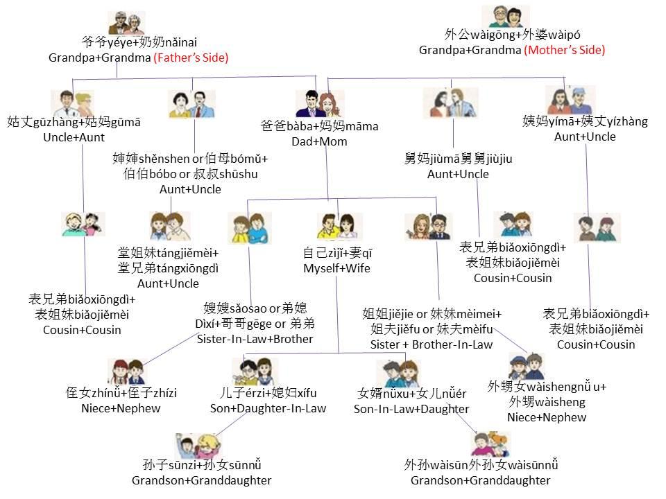 Family - Cher Shares Chinese ; 學而知中文; www.shareschineses.com