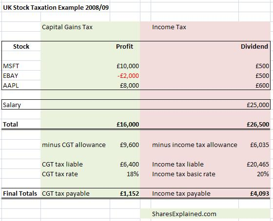 Taxation rules on stocks and shares - SharesExplained.comShares ...