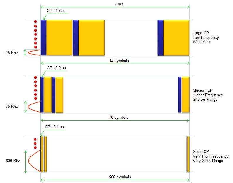 Lte Tdd Frame Structure Sharetechnote | Siteframes.co