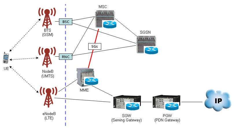3g network architecture diagram prs dgt wiring sharetechnote