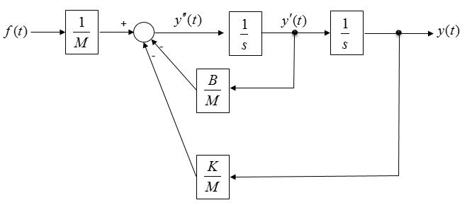 explanation of block diagram of mrac
