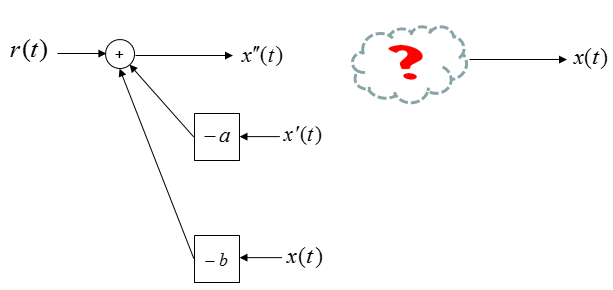 State Space Representation Of Differential Equations
