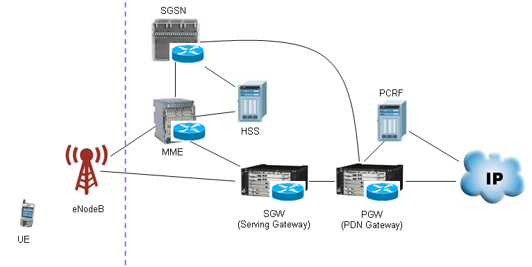 umts network architecture diagram w124 abs wiring sharetechnote