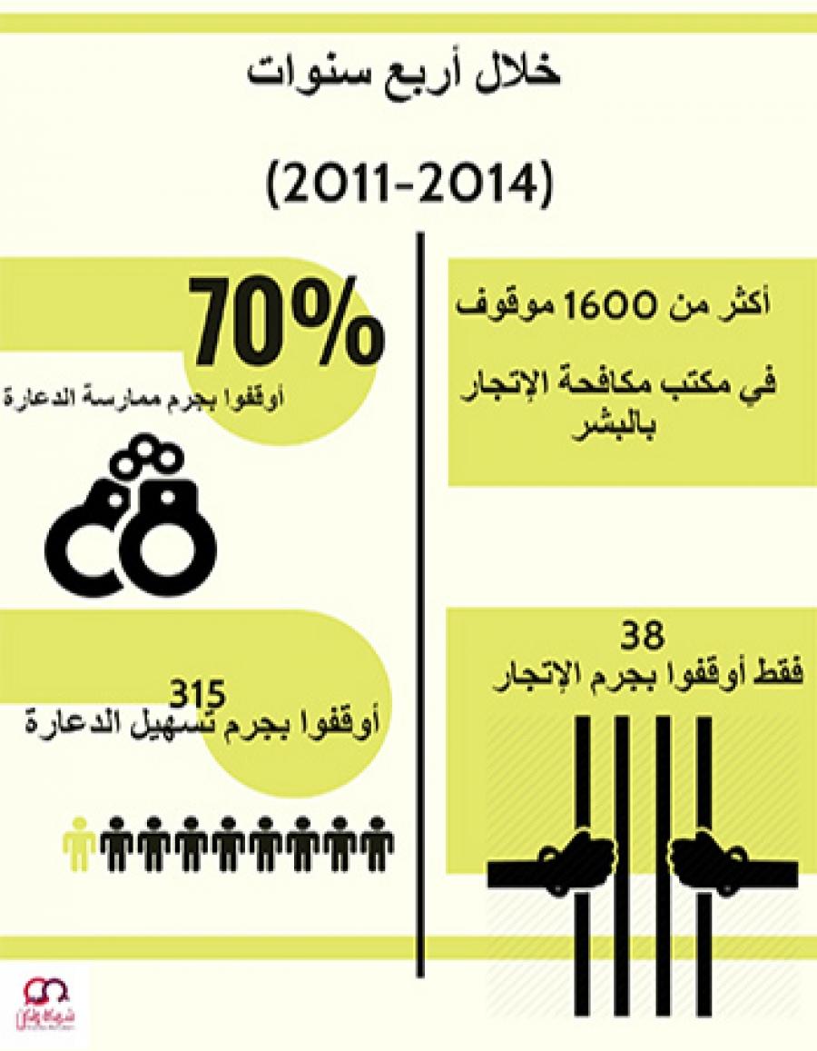 الإتجار بالبشر في القانون اللبناني