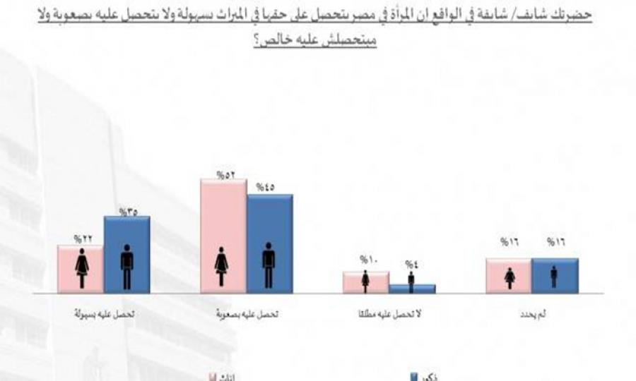 هل تحصل المرأة المصرية على حقها بالميراث ؟