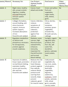 The values in vitamins sharing self improvement also when to take chart ottodeemperor rh