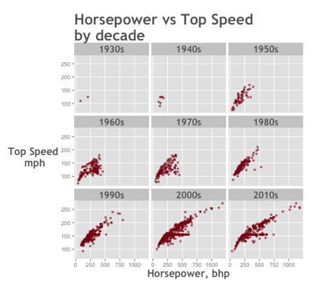 data-analysis-example_speed-vs-horsepower_histogram-small-multiple_ggplot2_550x500