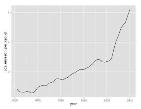 format-chart-titles-axes-ggplot2