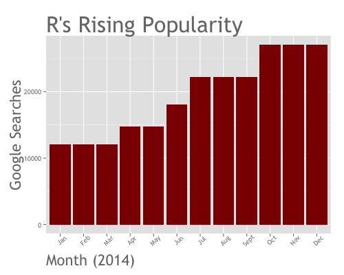Keep in mind that the Redmonk and TIOBE rankings are for all programming languages. When you look at these, R is now ranking among the most popular and most ...