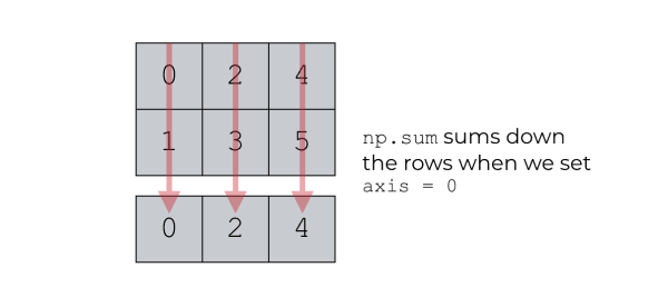 A visual explanation of np.sum(axis = 0)
