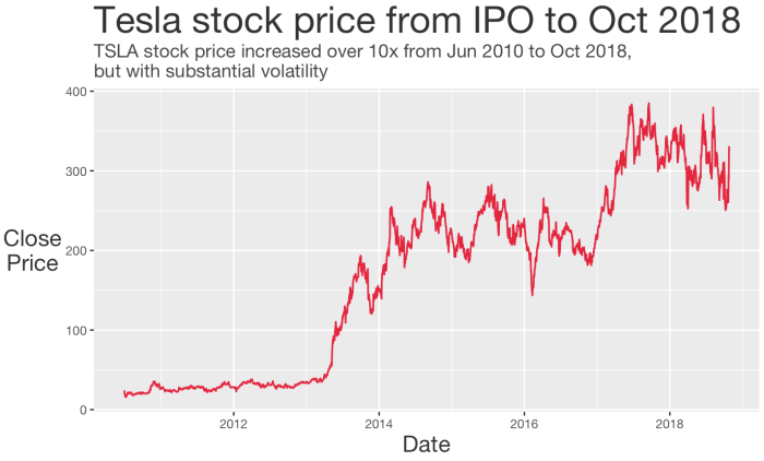 A formatted line chart of TSLA stock made with ggplot2 and geom_line.