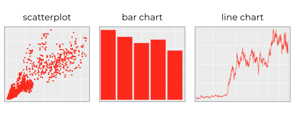 3 examples of charts made with ggplot2.
