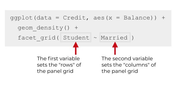 "Explanation of the tilde ""formula"" syntax inside of facet_grid."
