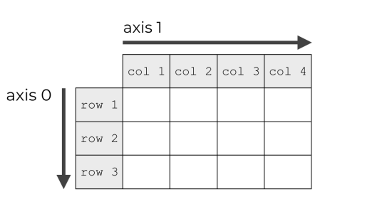 An image that shows that NumPy arrays have axes.