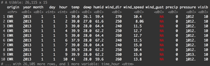 A printout of the weather dataframe.