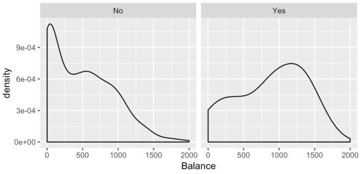 "A simple example of a small multiple chart.  Credit ""Balance"" data, faceted on the ""Student"" variable."