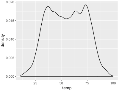 A density plot of the temp variable from the nycflights::weather dataframe.
