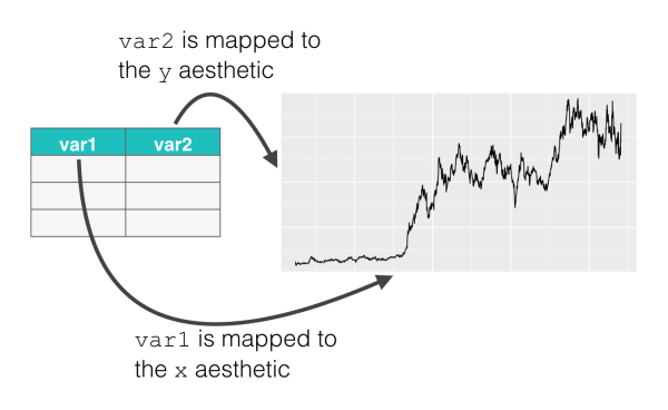 A visual example of how we map variables in a dataframe to aesthetic attributes of a plot (geom_line shown).
