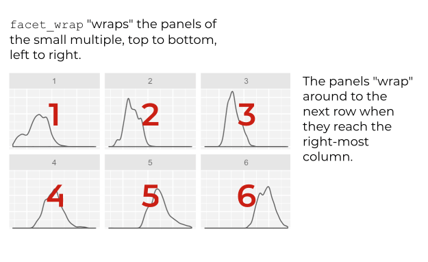 """A visual illustration of how facet_wrap """"wraps"""" the panels from one row to the next."""