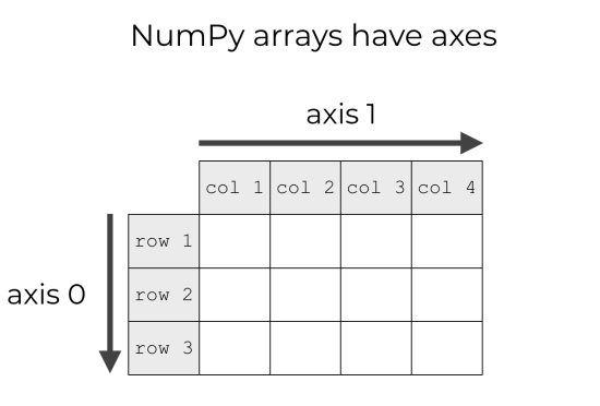 A visual example of NumPy array axes.