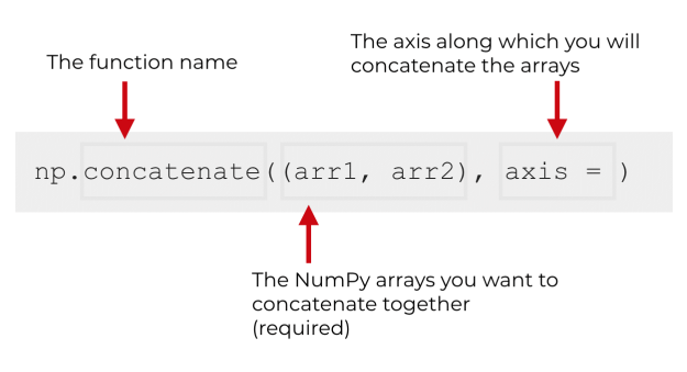 An explanation of the syntax of NumPy concatenate.