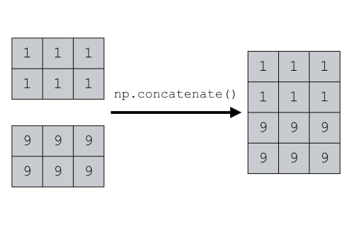 A simple visual example of how to use numpy concatenate to combine together two NumPy arrays.