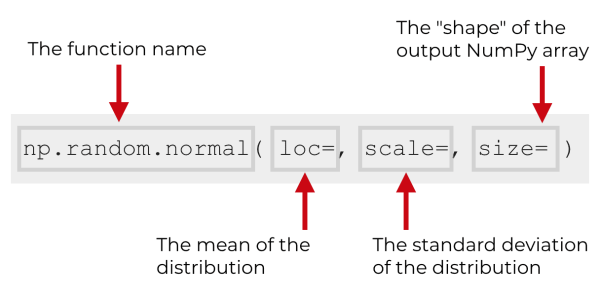 An explanation of the syntax of the numpy random normal function.