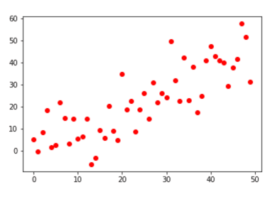 A simple scatter plot made with matplotlib, with the points changed to the color red.