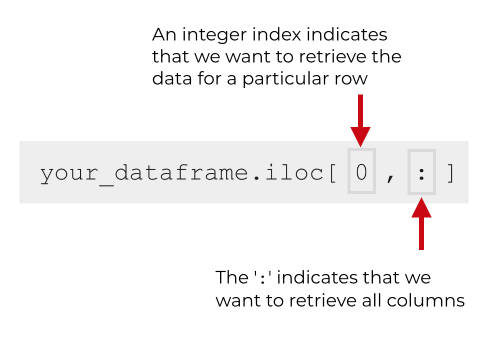 This image shows how to use the ':' character in Pandas iloc to retrieve all columns.