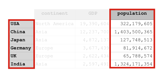 An image that show how the Pandas loc method returns a column of data when we use the code country_data_df.loc[:,'population'].