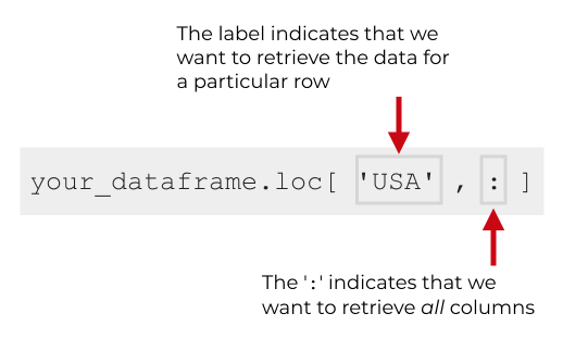 This image shows how to use the ':' character in Pandas loc to retrieve all columns.