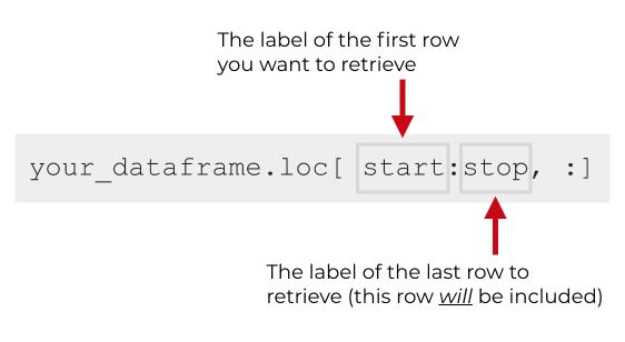 An image that shows the syntax for getting a 'slice' of rows using the Pandas loc method.