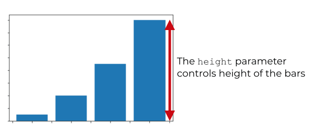 A visual explanation of how the height parameter controls the height of the bars in a matplotlib bar chart.