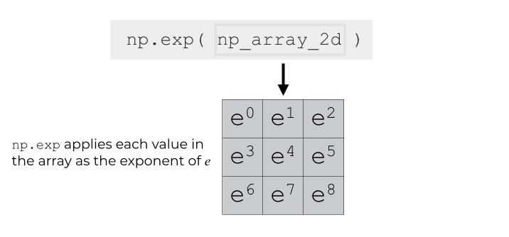 numpy exponential – R-Craft