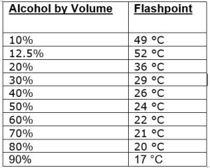 Alcohol by Volume vs Flashpoint