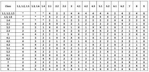 SEGREGATION TABLE 37-14