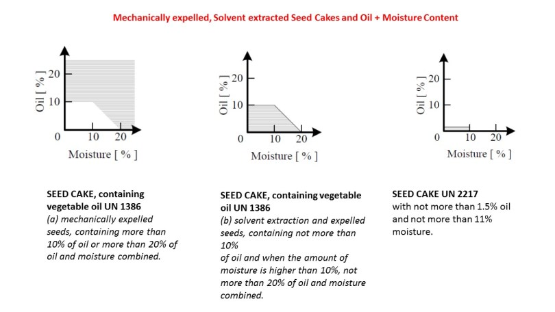 Seed cakes oil and moisture content