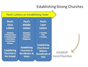 Establishing - Pauls Letters