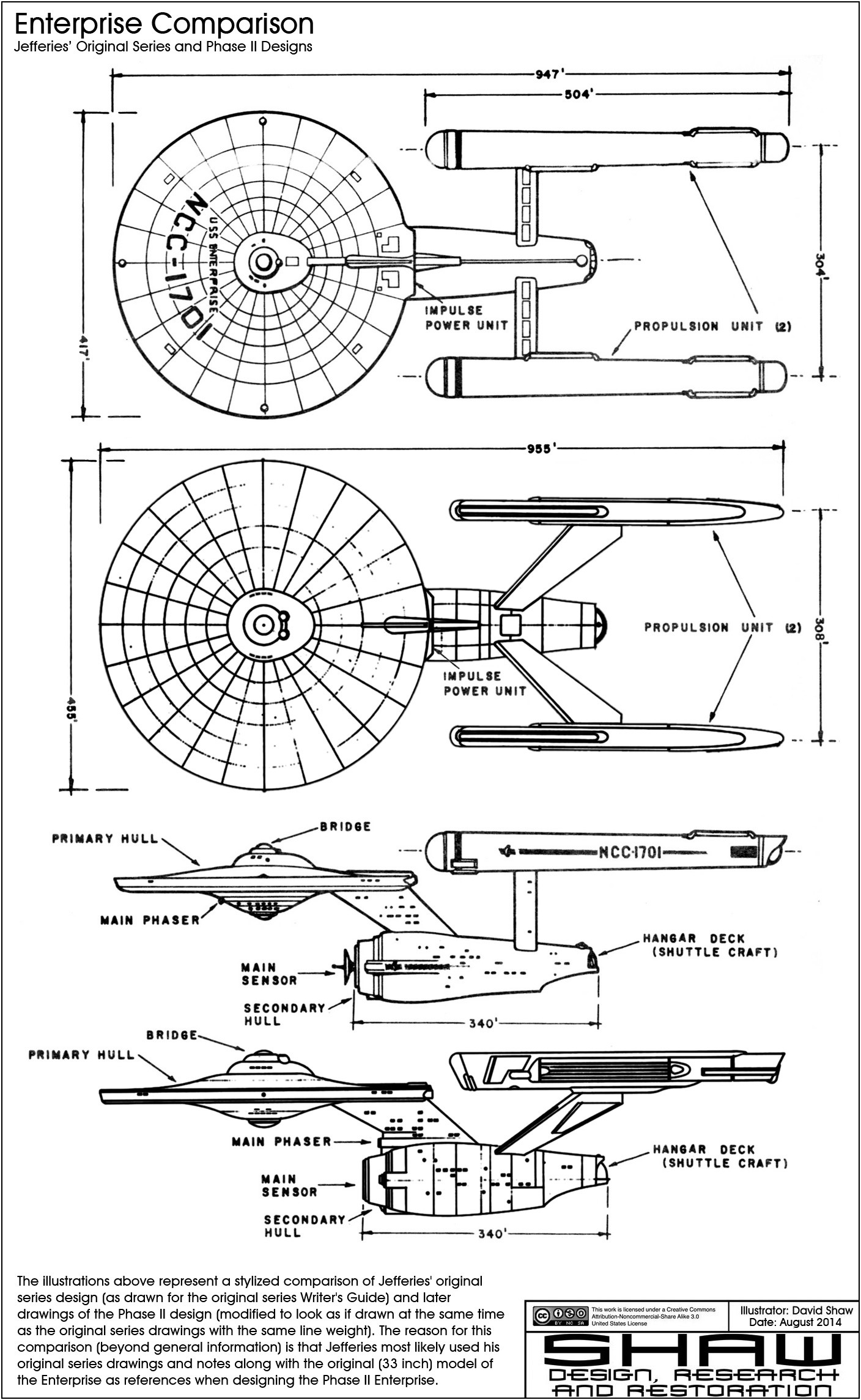Phase Ii Enterprise Study Model